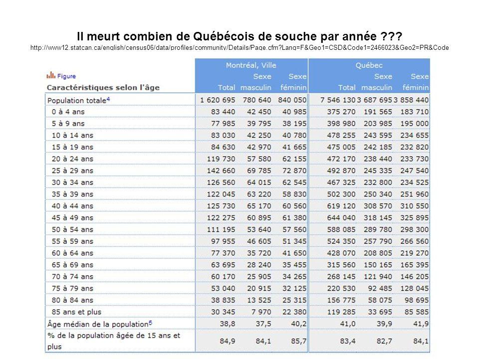 Il meurt combien de Québécois de souche par année ??? http://www12.statcan.ca/english/census06/data/profiles/community/Details/Page.cfm?Lang=F&Geo1=CS