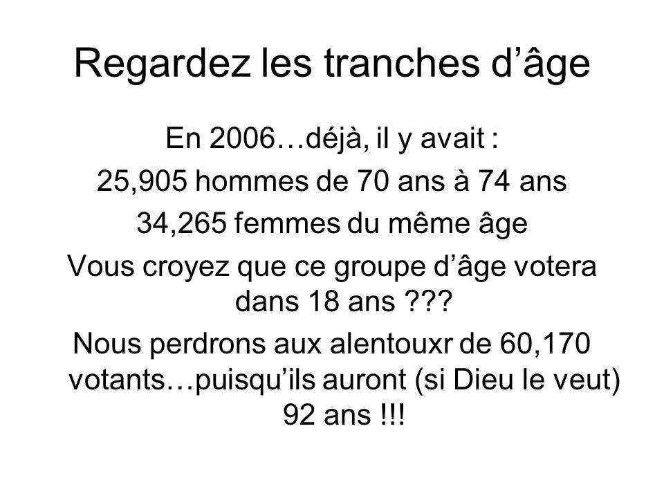 Regardez les tranches dâge En 2006…déjà, il y avait : 25,905 hommes de 70 ans à 74 ans 34,265 femmes du même âge Vous croyez que ce groupe dâge votera