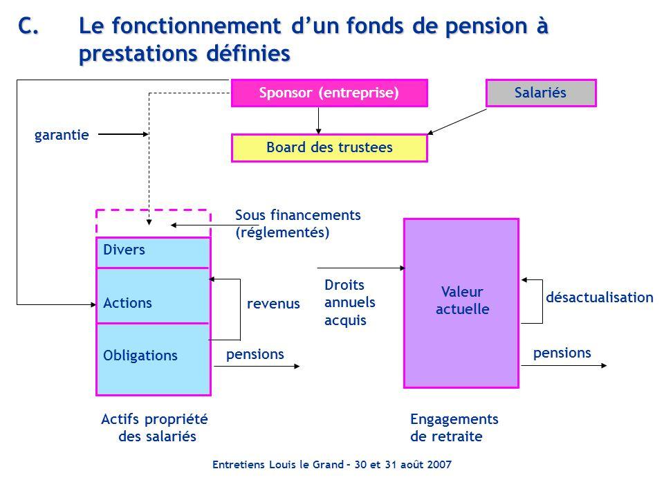Entretiens Louis le Grand – 30 et 31 août 2007 C.Le fonctionnement dun fonds de pension à prestations définies Divers Actions Obligations Sponsor (ent