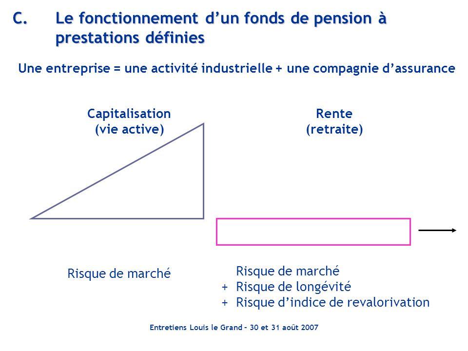 Entretiens Louis le Grand – 30 et 31 août 2007 C.Le fonctionnement dun fonds de pension à prestations définies Capitalisation (vie active) Rente (retr