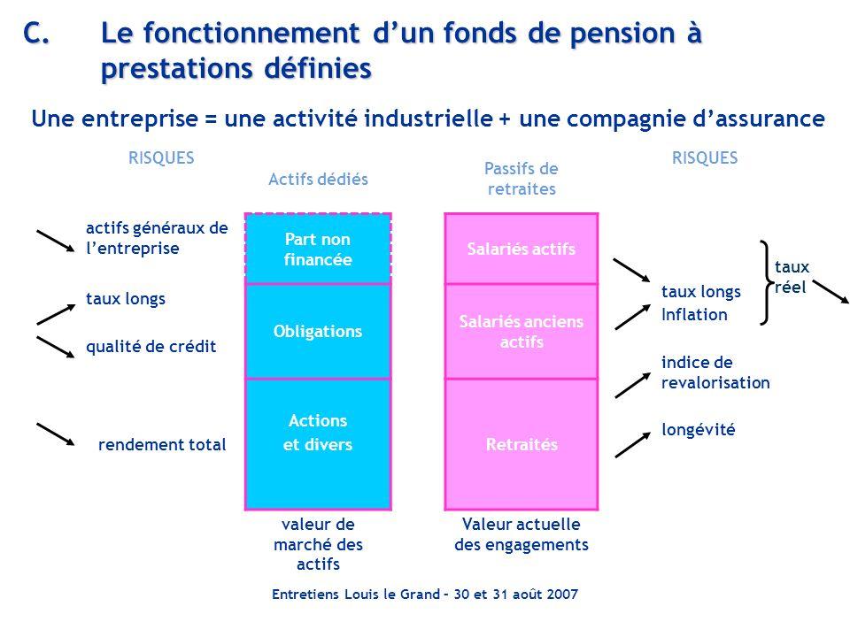 Entretiens Louis le Grand – 30 et 31 août 2007 C.Le fonctionnement dun fonds de pension à prestations définies RISQUES Actifs dédiés Passifs de retrai