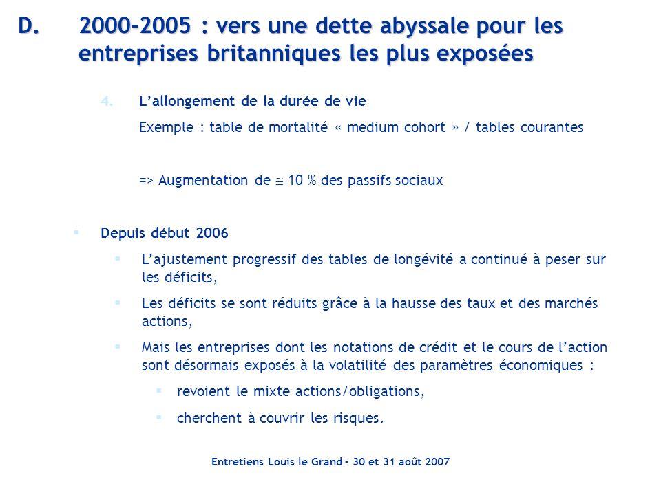Entretiens Louis le Grand – 30 et 31 août 2007 D.2000-2005 : vers une dette abyssale pour les entreprises britanniques les plus exposées 4.Lallongemen