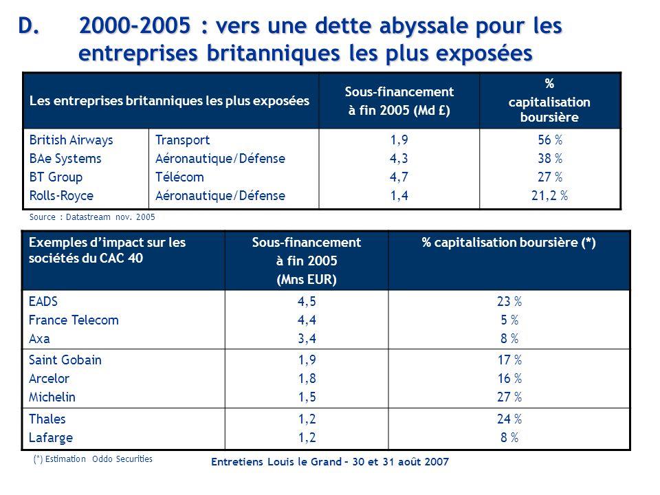 Entretiens Louis le Grand – 30 et 31 août 2007 D.2000-2005 : vers une dette abyssale pour les entreprises britanniques les plus exposées Les entrepris