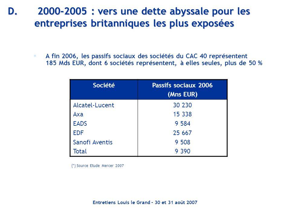 Entretiens Louis le Grand – 30 et 31 août 2007 D. 2000-2005 : vers une dette abyssale pour les entreprises britanniques les plus exposées A fin 2006,