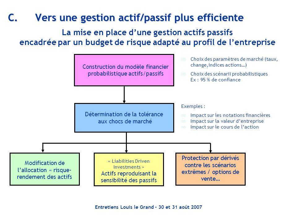 Entretiens Louis le Grand – 30 et 31 août 2007 C.Vers une gestion actif/passif plus efficiente La mise en place dune gestion actifs passifs encadrée p