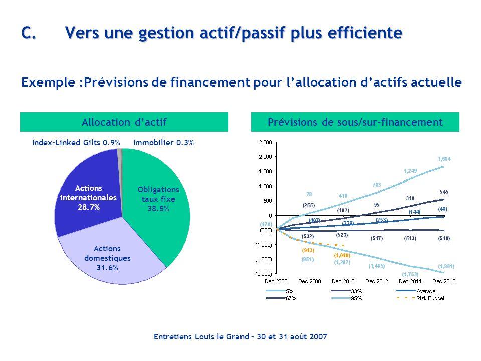 Entretiens Louis le Grand – 30 et 31 août 2007 C.Vers une gestion actif/passif plus efficiente Allocation dactif Obligations taux fixe 38.5% Actions i