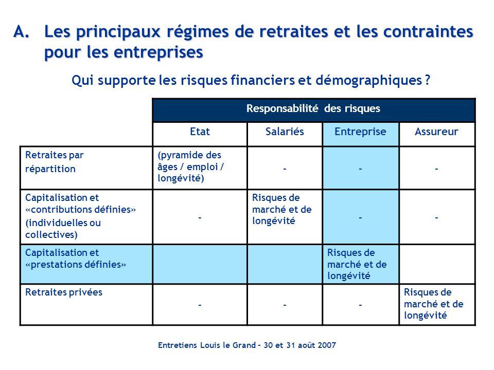 Entretiens Louis le Grand – 30 et 31 août 2007 A.Les principaux régimes de retraites et les contraintes pour les entreprises Responsabilité des risque