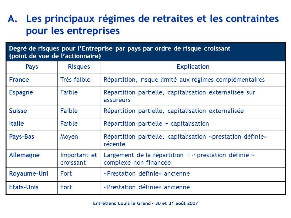 Entretiens Louis le Grand – 30 et 31 août 2007 A.Les principaux régimes de retraites et les contraintes pour les entreprises Degré de risques pour lEn