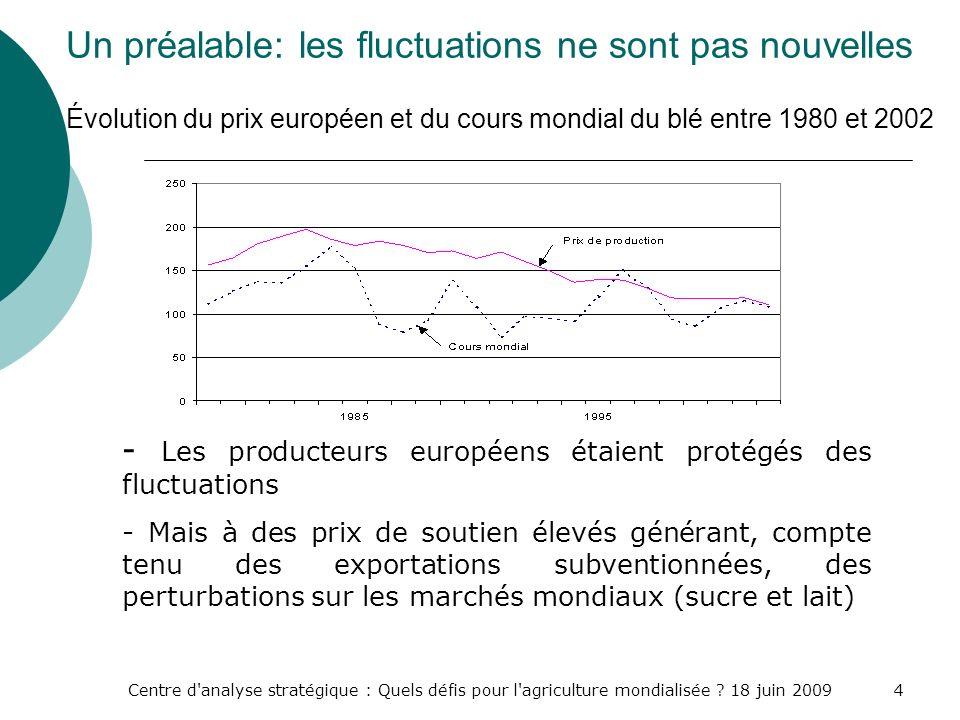 Centre d'analyse stratégique : Quels défis pour l'agriculture mondialisée ? 18 juin 20094 Un préalable: les fluctuations ne sont pas nouvelles Évoluti