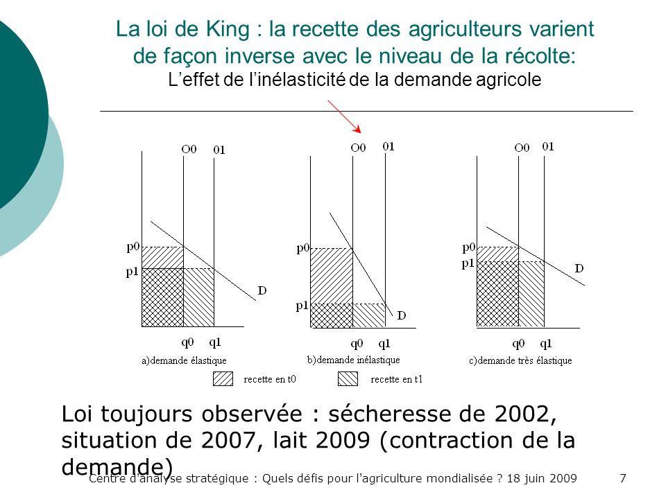 Centre d'analyse stratégique : Quels défis pour l'agriculture mondialisée ? 18 juin 20097 La loi de King : la recette des agriculteurs varient de faço