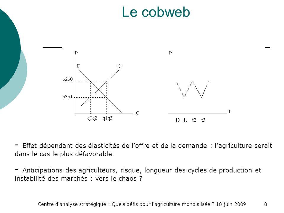 Centre d'analyse stratégique : Quels défis pour l'agriculture mondialisée ? 18 juin 20098 Le cobweb - Effet dépendant des élasticités de loffre et de