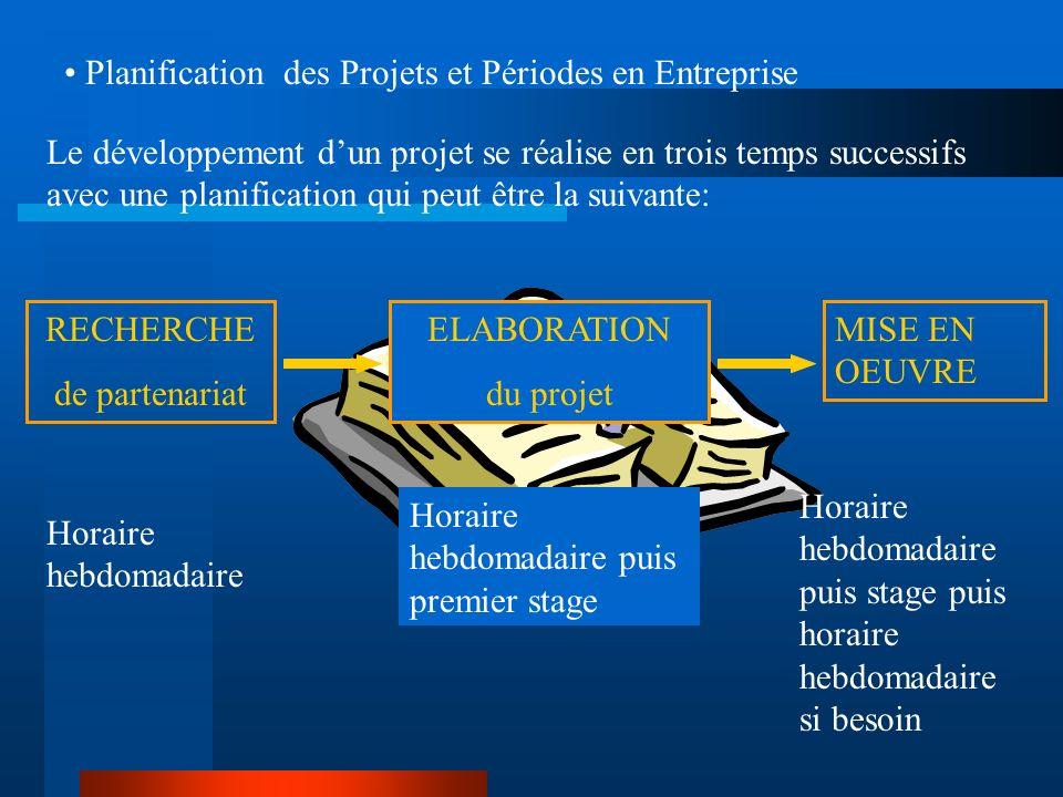 Planification des Projets et Périodes en Entreprise Le développement dun projet se réalise en trois temps successifs avec une planification qui peut ê