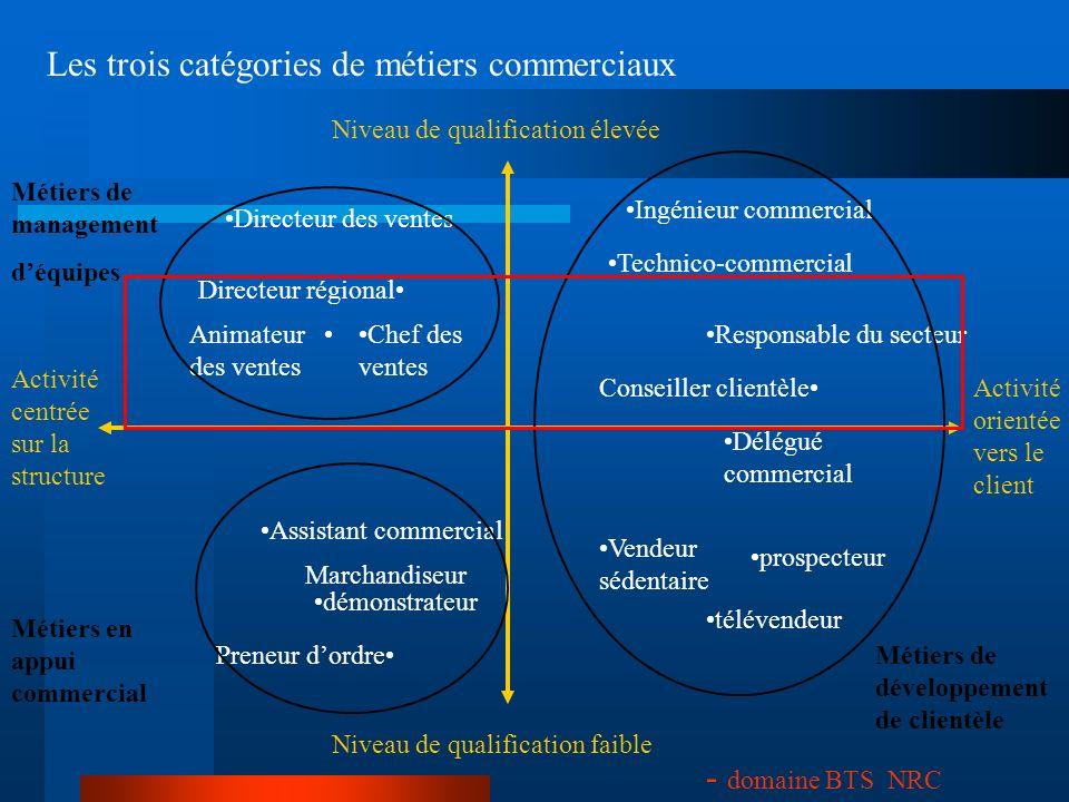 Les trois catégories de métiers commerciaux Niveau de qualification élevée Niveau de qualification faible Activité centrée sur la structure Activité o