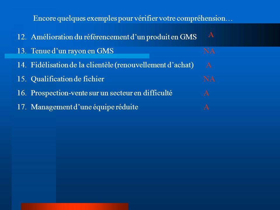 Encore quelques exemples pour vérifier votre compréhension… 12.Amélioration du référencement dun produit en GMS 13.Tenue dun rayon en GMS 14.Fidélisat