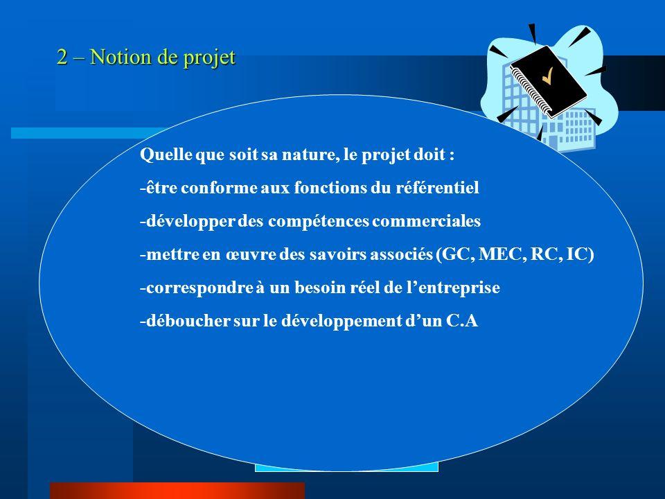 2 – Notion de projet Projet Entreprise Besoin en CA Besoin en formation Etudiant(e) OBJECTIF COMMERCIAL PLAN DACTIONS Quelle que soit sa nature, le pr