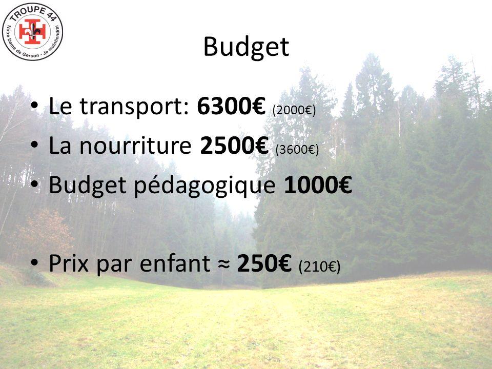 Budget Le transport: 6300 (2000) La nourriture 2500 (3600) Budget pédagogique 1000 Prix par enfant 250 (210)