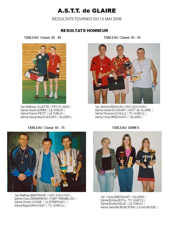 A.S.T.T. de GLAIRE RESULTATS TOURNOI DU 13 MAI 2006 TABLEAU Classé 25 - 40TABLEAU Classé 45 - 55 1er Mathieu VALETTE ( PPC FLOING ) 2éme Alexis ZUREK