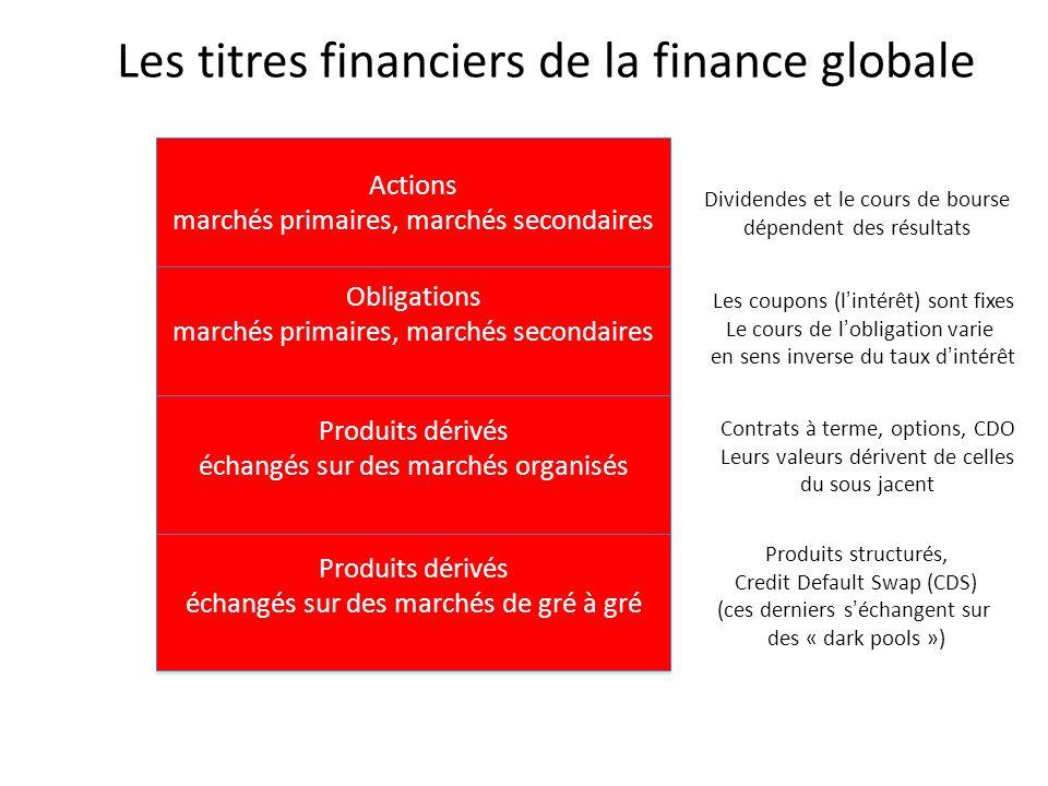Actions marchés primaires, marchés secondaires Actions marchés primaires, marchés secondaires Obligations marchés primaires, marchés secondaires Oblig