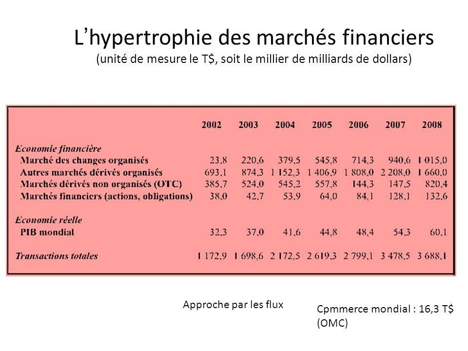 Marchés finaciers Lhypertrophie des marchés financiers (unité de mesure le T$, soit le millier de milliards de dollars) Approche par les flux Cpmmerce