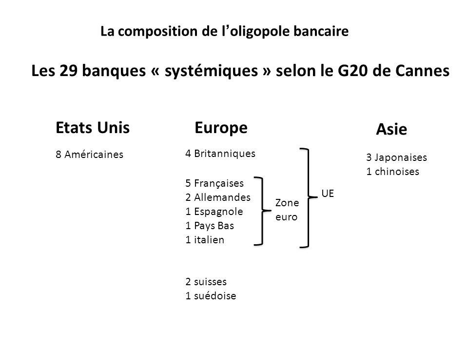 La composition de loligopole bancaire Les 29 banques « systémiques » selon le G20 de Cannes 8 Américaines 5 Françaises 2 Allemandes 1 Espagnole 1 Pays