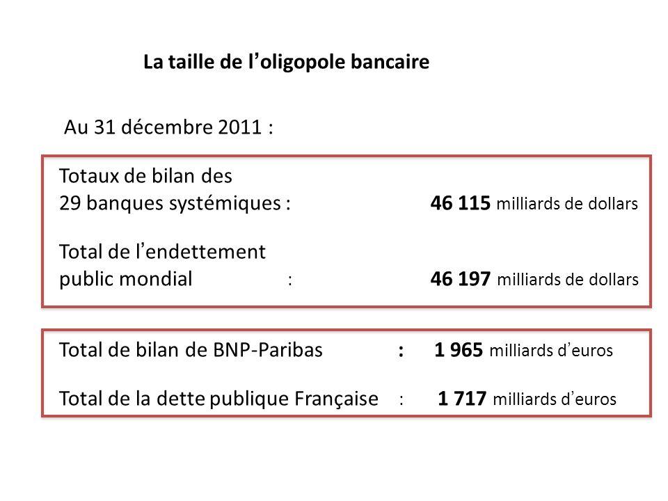 La taille de loligopole bancaire Au 31 décembre 2011 : Totaux de bilan des 29 banques systémiques : 46 115 milliards de dollars Total de lendettement