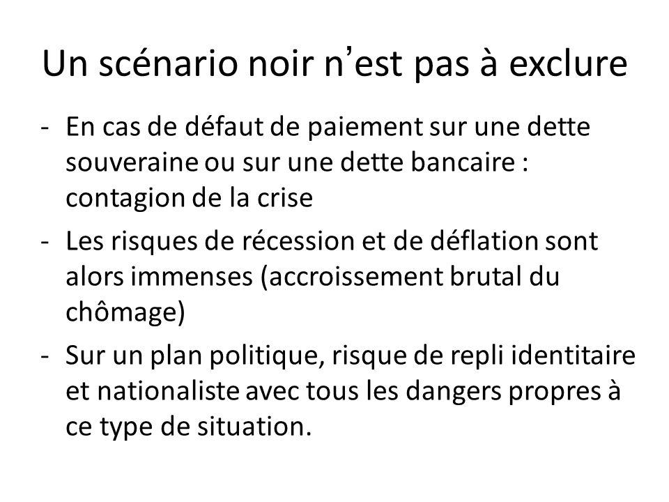 Un scénario noir nest pas à exclure -En cas de défaut de paiement sur une dette souveraine ou sur une dette bancaire : contagion de la crise -Les risq