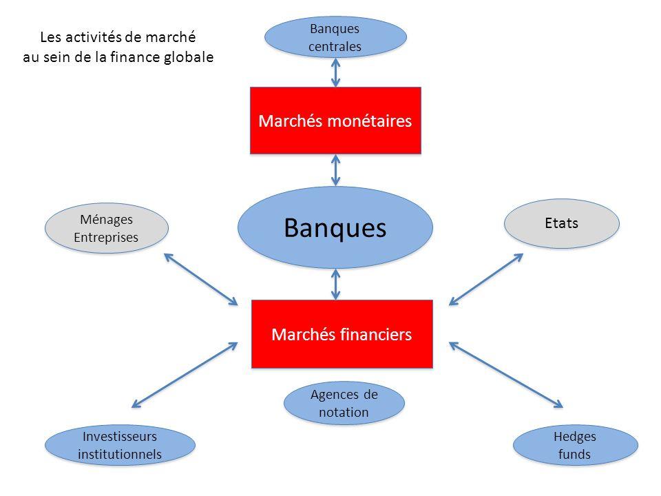 Banques Agences de notation Agences de notation Ménages Entreprises Ménages Entreprises Marchés monétaires Marchés financiers Banques centrales Hedges