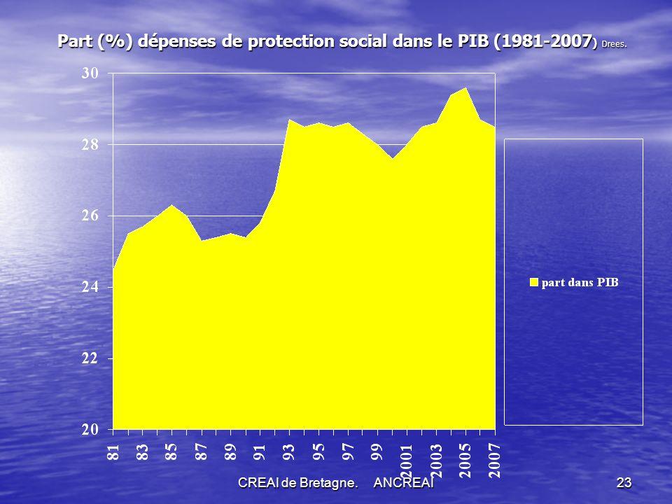 CREAI de Bretagne. ANCREAI23 Part (%) dépenses de protection social dans le PIB (1981-2007 ) Drees.