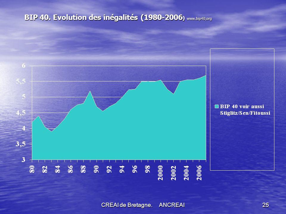 CREAI de Bretagne. ANCREAI25 BIP 40. Evolution des inégalités (1980-2006 ) www.bip40;org