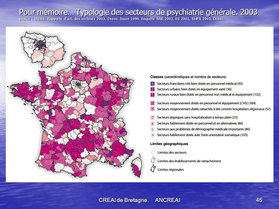 CREAI de Bretagne.ANCREAI45 Pour mémoire… Typologie des secteurs de psychiatrie générale.