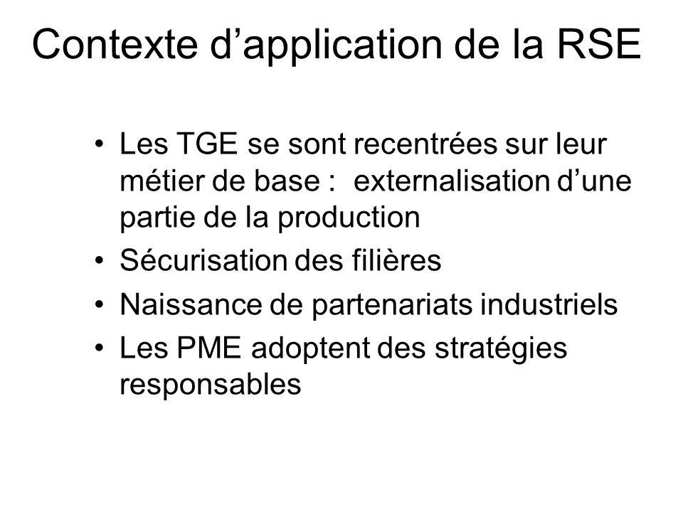 Intérêts de la RSE Influence positive des agences de rating social et environnemental –Evaluation des entreprises sur des critères non commerciaux lentreprise respecte-t-elle les droits fondamentaux de la personne .