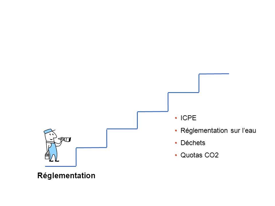 Réglementation Normalisation