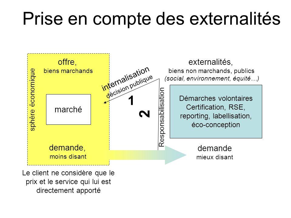 3. Les outils des collectivités