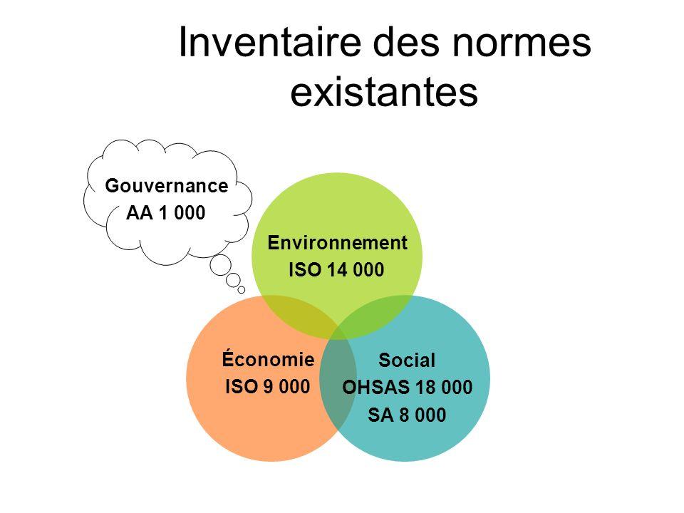 Exemple du système de management de lenvironnement SME : -ISO14001 -EMAS -… -Contraintes grandissantes -Intégration de lenvironnement et du progrès social -Chapitre 30 dAction 21