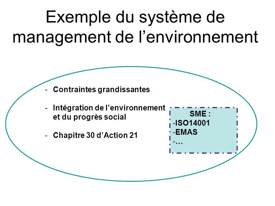 Les outils Comparaison des certifications Déc 2002 PaysECO AUDITISO 14001 Europe379731354 Monde379747028 France241780 Allemagne24863700 Japon10952 USA2400