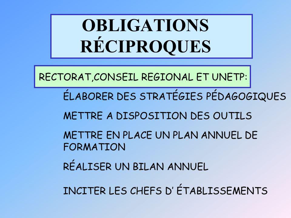 OBLIGATIONS RÉCIPROQUES RECTORAT,CONSEIL REGIONAL ET UNETP: ÉLABORER DES STRATÉGIES PÉDAGOGIQUES METTRE A DISPOSITION DES OUTILS METTRE EN PLACE UN PLAN ANNUEL DE FORMATION RÉALISER UN BILAN ANNUEL INCITER LES CHEFS D ÉTABLISSEMENTS
