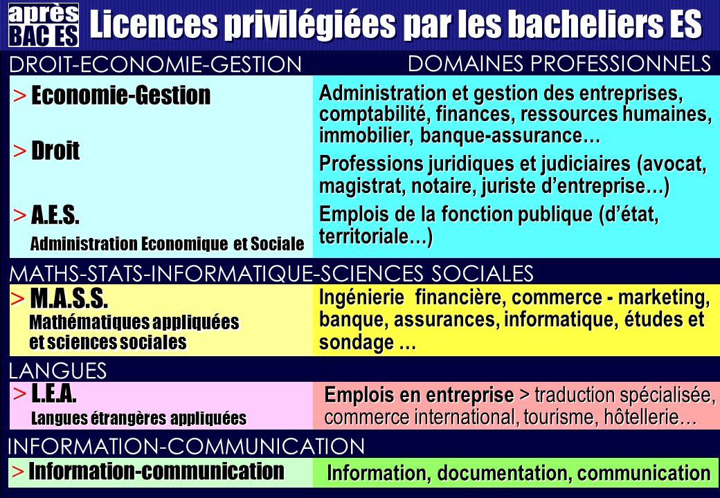 Licences privilégiées par les bacheliers ES > Economie-Gestion > Droit > A.E.S.