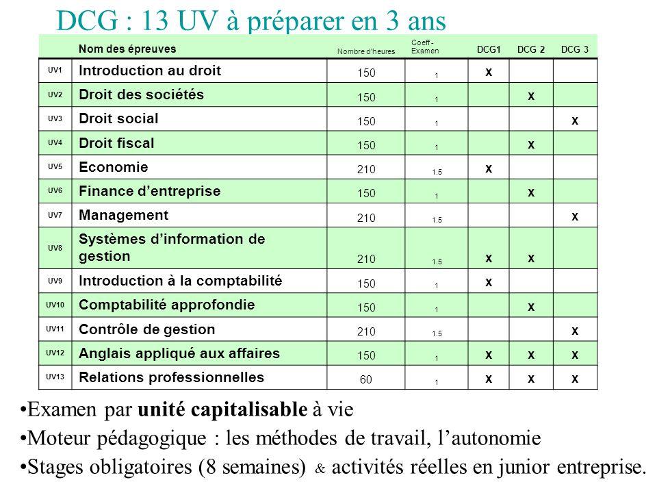 DCG : 13 UV à préparer en 3 ans Examen par unité capitalisable à vie Moteur pédagogique : les méthodes de travail, lautonomie Stages obligatoires (8 s