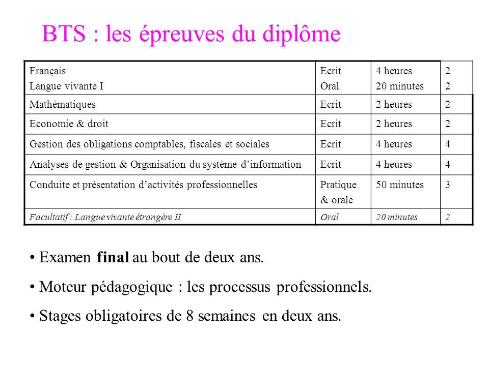 BTS : les épreuves du diplôme Examen final au bout de deux ans. Moteur pédagogique : les processus professionnels. Stages obligatoires de 8 semaines e