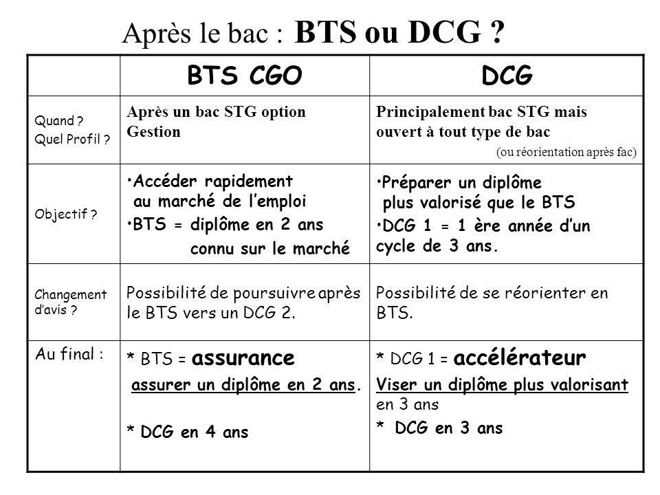 Après le bac : BTS ou DCG ? BTS CGODCG Quand ? Quel Profil ? Après un bac STG option Gestion Principalement bac STG mais ouvert à tout type de bac (ou