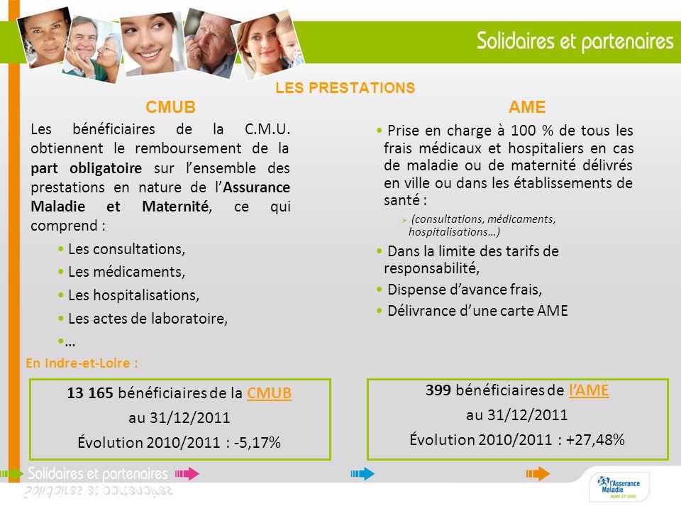 LES PRESTATIONS CMUB AME Les bénéficiaires de la C.M.U. obtiennent le remboursement de la part obligatoire sur lensemble des prestations en nature de