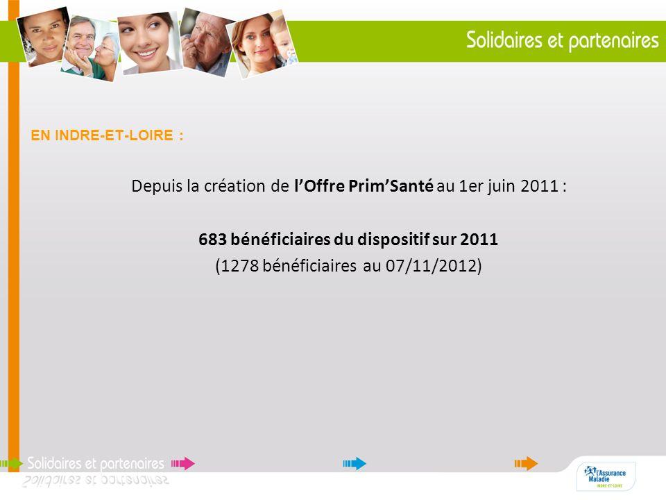 EN INDRE-ET-LOIRE : Depuis la création de lOffre PrimSanté au 1er juin 2011 : 683 bénéficiaires du dispositif sur 2011 (1278 bénéficiaires au 07/11/20