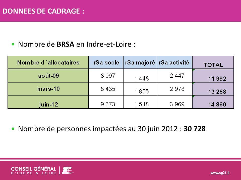 www.cg37.fr Nombre de BRSA en Indre-et-Loire : Nombre de personnes impactées au 30 juin 2012 : 30 728 DONNEES DE CADRAGE DONNEES DE CADRAGE :
