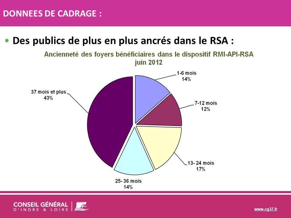 www.cg37.fr Le RSA une majorité : dhommes seuls sans enfant, et de femmes seules avec ou sans enfants.
