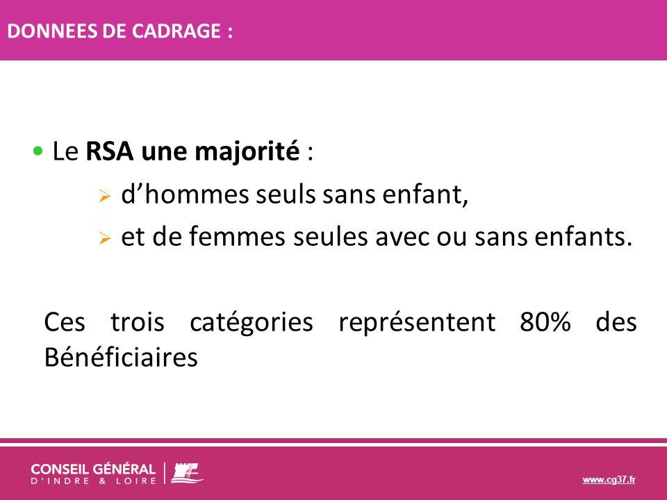 www.cg37.fr Le RSA une majorité : dhommes seuls sans enfant, et de femmes seules avec ou sans enfants. Ces trois catégories représentent 80% des Bénéf