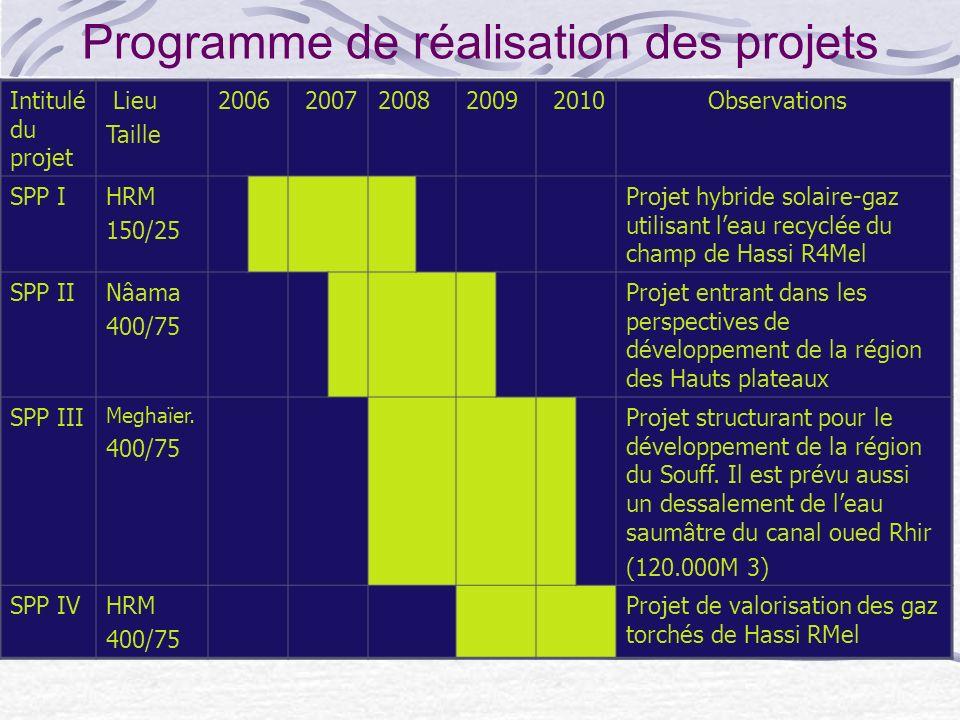 Montage des Projets Le premier projet retenu par NEAL est la réalisation à Hassi Rmel dune centrale électrique hybride cest-à-dire fonctionnant au gaz et au solaire, dune capacité de 150 MW dont 25 MW de champ solaire.