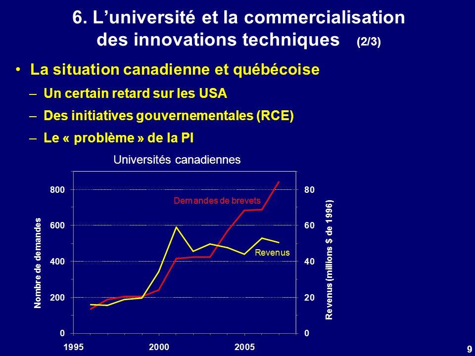 6. Luniversité et la commercialisation des innovations techniques (2/3) La situation canadienne et québécoise –Un certain retard sur les USA –Des init
