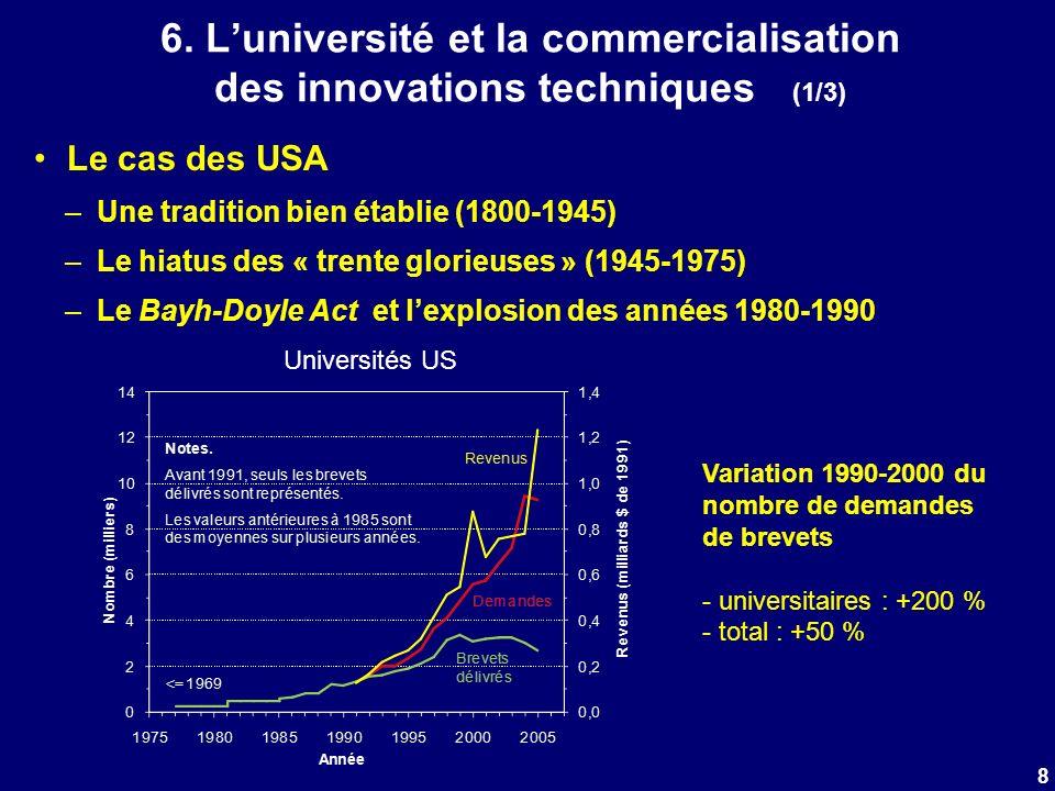 6. Luniversité et la commercialisation des innovations techniques (1/3) Le cas des USA –Une tradition bien établie (1800-1945) –Le hiatus des « trente