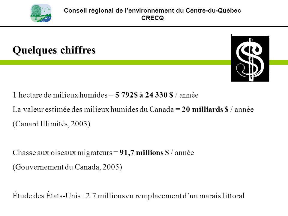 Conseil régional de lenvironnement du Centre-du-Québec CRECQ Quelques chiffres 1 hectare de milieux humides = 5 792$ à 24 330 $ / année La valeur esti