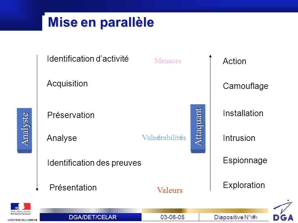 DGA/DET/CELAR03-06-05Diapositive N° 10 MINISTÈRE DE LA DÉFENSE Mise en parallèle Identification dactivité Acquisition Préservation Analyse Identificat